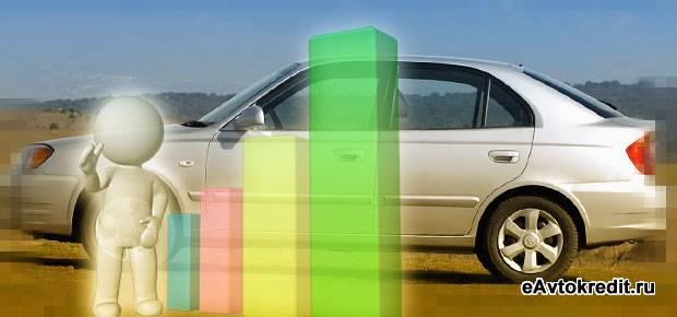 Через какой банк Ульяновска взять авто