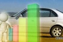 Кредит на автомобиль в Ульяновске: в каком банке лучше брать